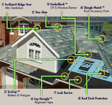 TruSlate roofing system graphic